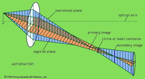 zeiss protar - astigmatism