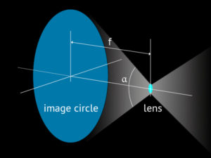 focal-length-image-circle_06-image-circle