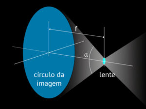 focal-length-image-circle_06_pt_lens-image-circle